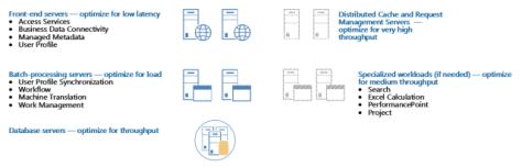 sp2013-server-roles