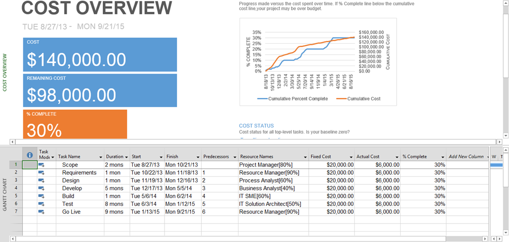 "Using ""Split View"" To Display Reports And Gantt Chart Together In MS Project 2013 