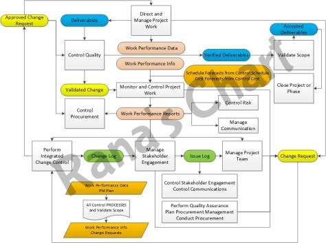 ITTO - Rana's Chart